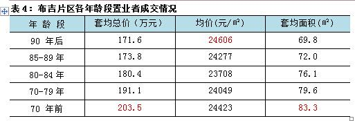 布吉8个月卖9000套二手房 90后任性出价最高
