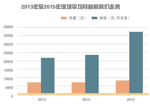 在深圳买房不吃不喝要多少年?南山61年宝安26年